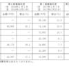 Welby (4438)  初値予想/分析  2019年3月29日(金)