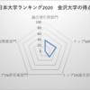 金沢大学 日本大学ランキング18位