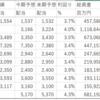 日本プライムリアルティ(8955)の利回りは3.4%