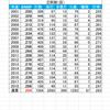(プロ野球を「研究する」編No.89)NPB通算打席数上位20名(現役)の、年度別及び通算の『打者BABIP』を見る