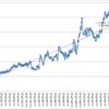 本日の損益 +52,176円