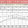 【大学受験】偏差値15upしたおすすめ勉強法