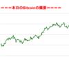 ■途中経過_2■BitCoinアービトラージ取引シュミレーション結果(2017年8月31日)