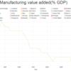 各国のGDPに占める製造業の割合を再現可能な形で可視化する