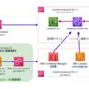 AWS LambdaカスタムリソースでAWS Cloudformationスタックを別リージョンにデプロイする