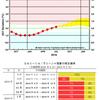【エルニーニョ監視速報】気象庁は10月11日にエルニーニョ監視速報を発表!秋の間にエルニーニョ現象の発生の可能性が高く、今年の冬は暖冬になる!?ただ関東では南岸低気圧が増えて大雪になる可能性も!!