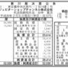 ジュピターショップチャンネル株式会社 第22期決算公告