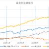 総資産額2000万円突破。感想。