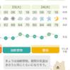 今日から明日にかけて雨が降ったりしますが、喘息リスクは全体的には低そうです!