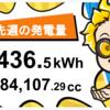 12/27〜1/2の総発電量