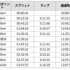 フルマラソン3時間一桁のためにやったこと