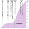 コロナ禍が第2波・第3波と世界中を見舞い,あいかわらず猛威を振るっている状況にあるにもかかわらず,延期された2020東京オリンピックの見通し(ほぼ中止が決定)との関係には一言も触れない,とても不思議な「日本の大手報道機関」