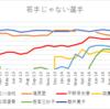 卓球選手 世界ランキングの推移 2013・14年 【日本人女子編】