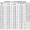 第24回参議院選挙の総括 ~ 第四回 大阪府選挙区 なぜ二議席目を維新は取れたか?~