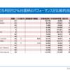 保有株の配当利回りと含み損益