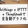 Withings + IFTTT + ThingSpeakで全自動体重グラフ化