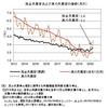 真の失業率──2020年4月までのデータによる更新
