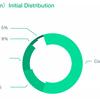 【徹底解説】FCoin取引所|80%超の高配当・大手VC・100億枚の発行枚数「絶大なポテンシャル」「投資リスク」紹介します