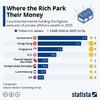 世界のお金はどこの国に集まるのでしょう