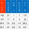 洛北と西京を比較する