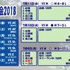 7月11日・水曜日 【あーだこーだ:大阪メトログループ2018~2024年度中期経営計画について】
