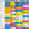 【プロキオンステークス2020】偏差値1位はサクセスエナジー