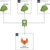 IAM Role を使用した AWS クロスアカウントアクセスついて(AssumeRole 使用)