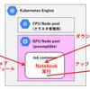 クラウド最安 GPU で Jupyter Notebook を実行するには