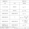 【一覧表】確率モデルと標本分布の公式を覚えるための一覧表を作った
