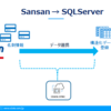 Sansan の名刺データを SQLServer へレプリケート