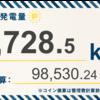 1/5〜1/11の総発電量は4,728.5kWh(目標比113.6%)でした