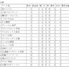 J1、J2 第2節(3/4) 対戦カード & 第1節の順位表