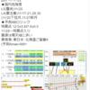 【地震予知】磁気嵐ロジックでは国内危険度は11月20日はL5(警戒)、17~21・28・30日はL4(要注意)!!特に東南海・東日本・北海道!国内M7+の空白期間が1000日超え!2020年発生説のある『首都直下地震』・『南海トラフ地震』にも要警戒!