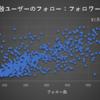 Twitter・『無言フォロー』使用者のフォロー:フォロワー比率