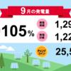 千葉市緑区高田町1号発電所9月度の総発電量