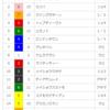 【重賞回顧】2018/4/15-11R-阪神-アンタレスS回顧(グレイトパール復活!)