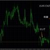 トレード結果 EUR/CAD