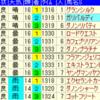 京成杯オータムハンデ2018出走馬予定馬考察と消去法予想
