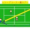 【ソフトテニス】攻める3つのレシーブコース~展開練習~