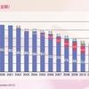 2011年の世界の音楽産業動向