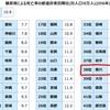 埼玉県に告ぐ【第4弾】うどんを食うと糖尿病死亡率は上がるのか。