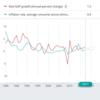 【雑記】インフレとデフレの起こる原因を「勝手な想像」で書いてみた