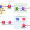 AWSの静的ウェブサイトホスティングで入門するAWS Amplify(Console、CLI) - 概要編