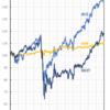 基準価額振返り 2019年7月から2年間