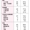 公益社団法人 日本産婦人科医会 研修ノート No.99 流産のすべて