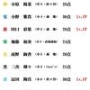 6/26(金)カラコン成績