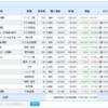 米国株、日本株と資産運用結果(2021.06.18)