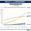 日本の感染者数の状況は予断を許さない〜「日本の感染者数」を関数に例えればその一次導関数は明らかにプラス