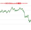 ■本日の結果■BitCoinアービトラージ取引シュミレーション結果(2017年10月4日)