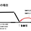 【宅建借地借家法】図解で覚える借地借家法